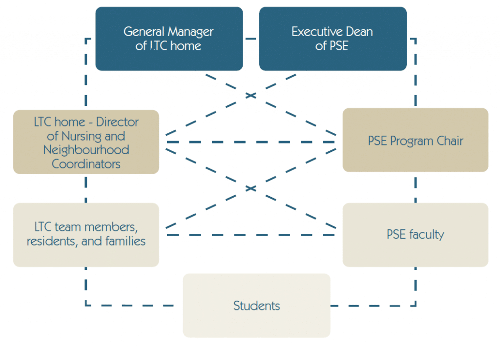 Diagram of communication process