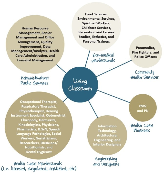 Diagram of expansion opportunities for the Living Classroom