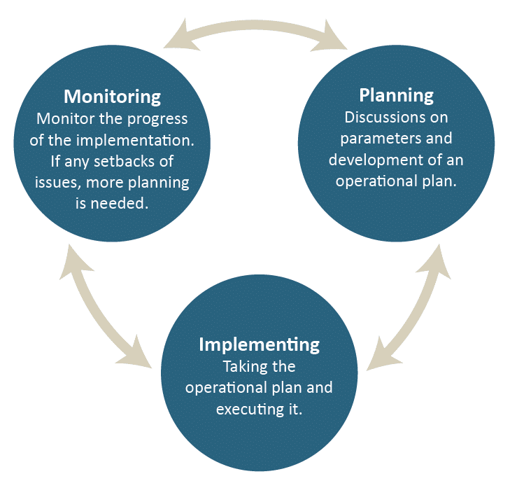 Diagram of three cyclical implementation stages: planning, implementing and monitoring
